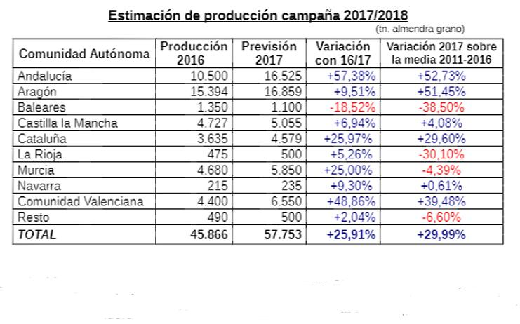 previsión almendra 2017